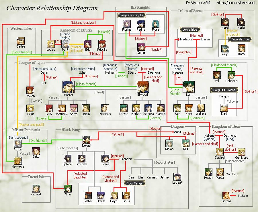 relation7