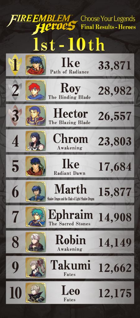 Fire Emblem Heroes Choose Your Legends Winners Revealed